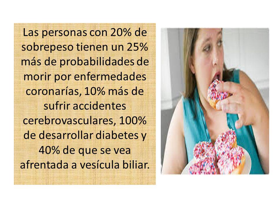Las personas con 20% de sobrepeso tienen un 25% más de probabilidades de morir por enfermedades coronarías, 10% más de sufrir accidentes cerebrovascul