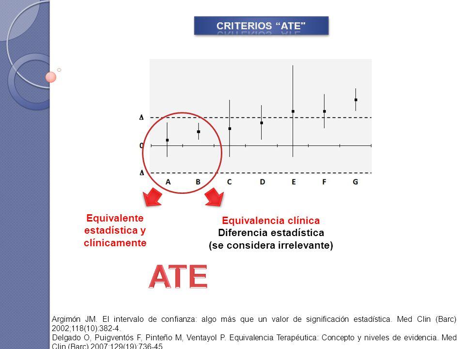 Equivalente estadística y clínicamente Equivalencia clínica Diferencia estadística (se considera irrelevante) Argimón JM. El intervalo de confianza: a