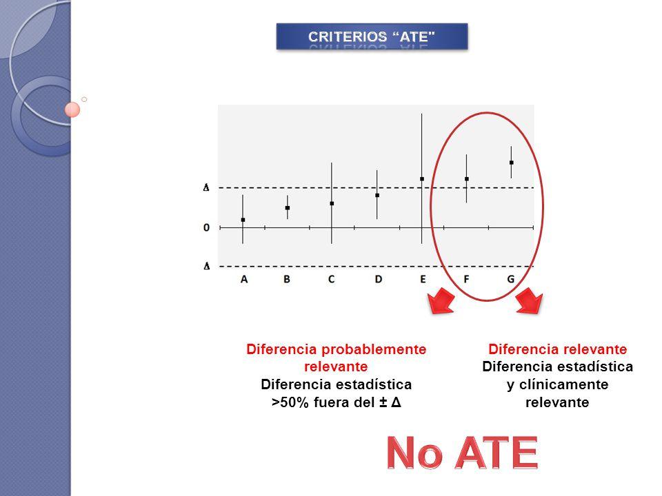 Diferencia probablemente relevante Diferencia estadística >50% fuera del ± Δ Diferencia relevante Diferencia estadística y clínicamente relevante