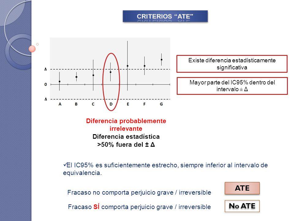 El IC95% es suficientemente estrecho, siempre inferior al intervalo de equivalencia. Existe diferencia estadísticamente significativa Diferencia proba