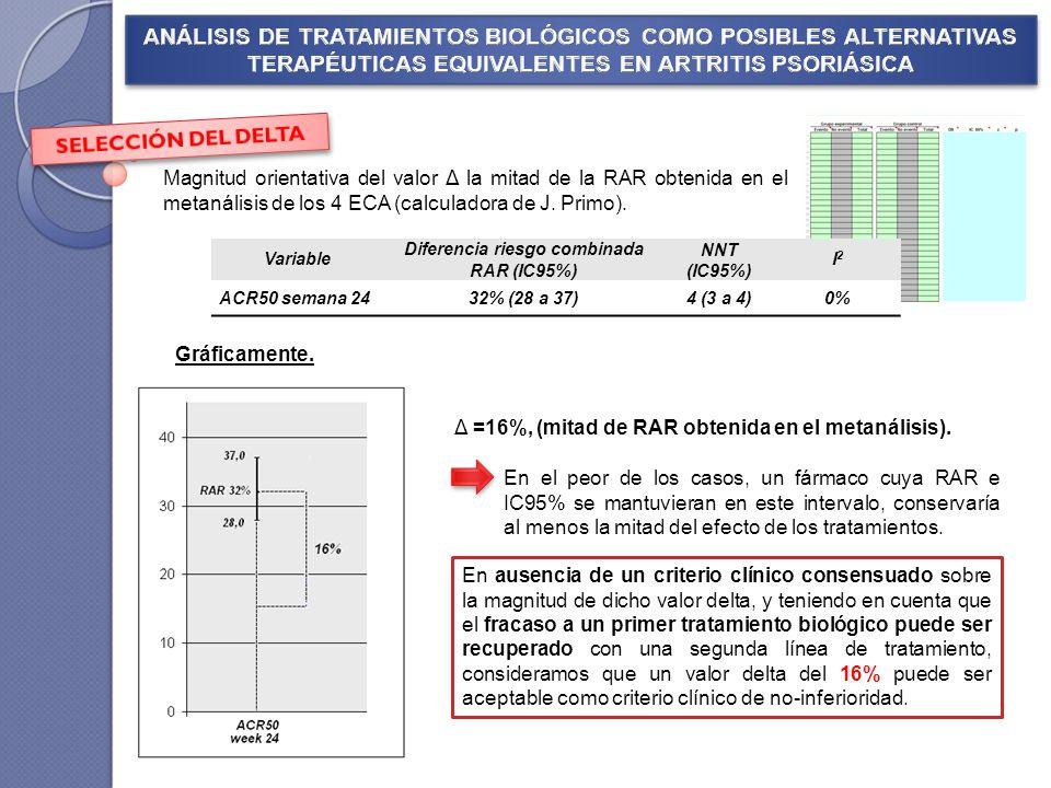 En el peor de los casos, un fármaco cuya RAR e IC95% se mantuvieran en este intervalo, conservaría al menos la mitad del efecto de los tratamientos. M