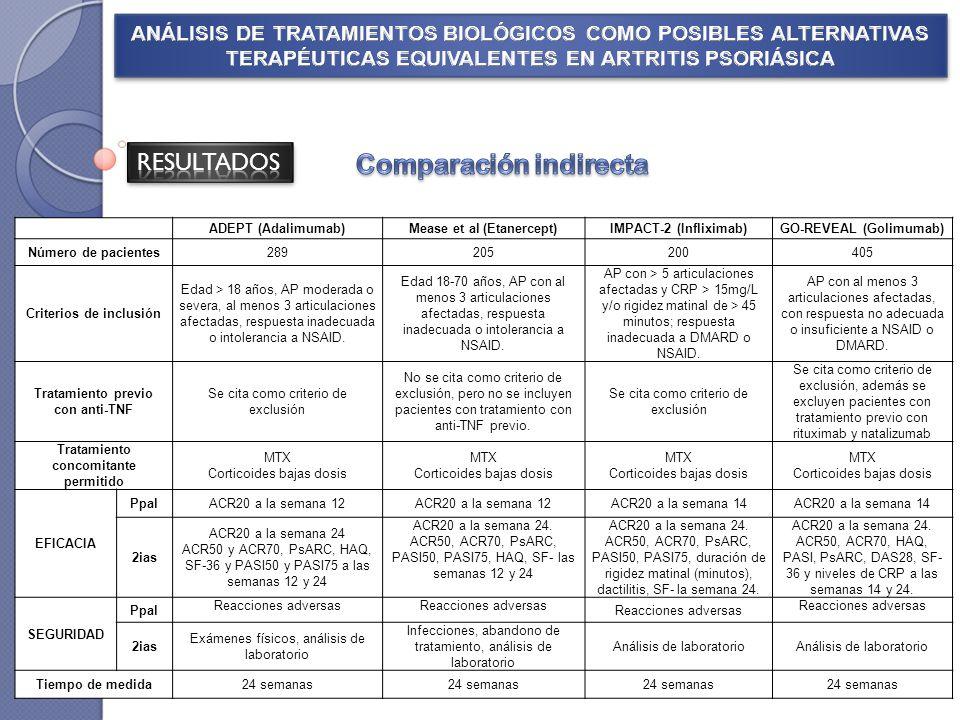 ADEPT (Adalimumab)Mease et al (Etanercept)IMPACT-2 (Infliximab)GO-REVEAL (Golimumab) Número de pacientes289205200405 Criterios de inclusión Edad > 18