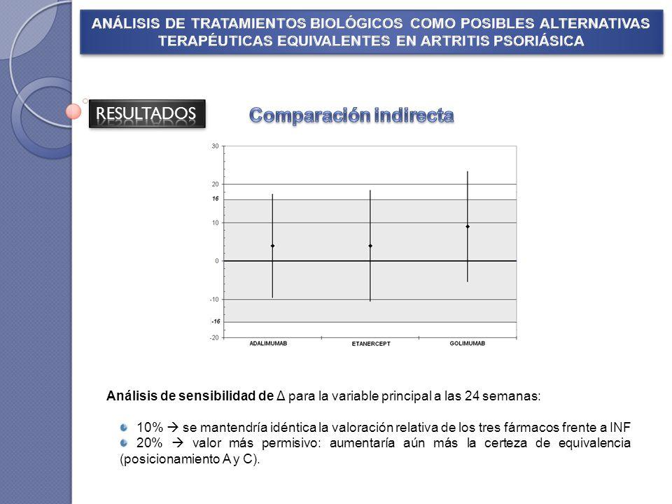 Análisis de sensibilidad de Δ para la variable principal a las 24 semanas: 10% se mantendría idéntica la valoración relativa de los tres fármacos fren