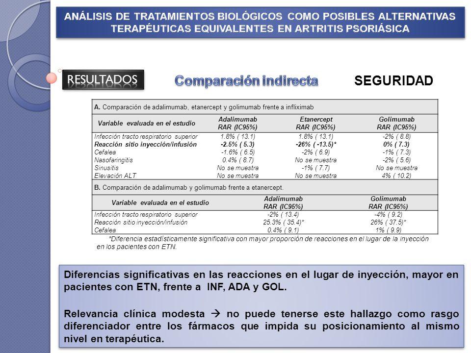 SEGURIDAD A. Comparación de adalimumab, etanercept y golimumab frente a infliximab Variable evaluada en el estudio Adalimumab RAR (IC95%) Etanercept R