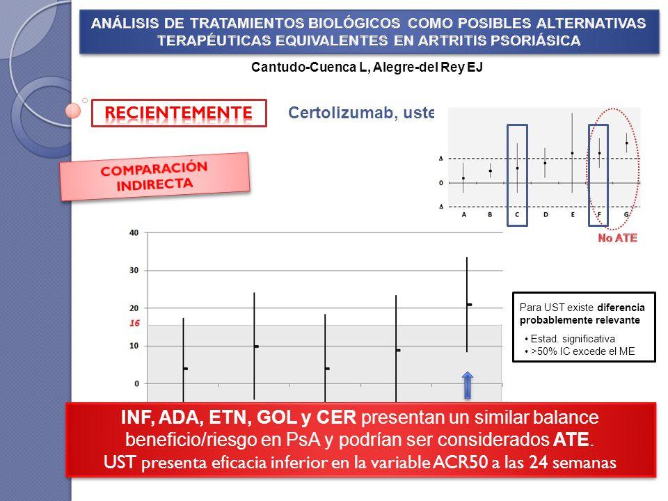 ADA ETN GOL INF ACR50 Se evaluó CI por el método Bucher * Mejor resultado numérico frente a placebo Certolizumab, ustekinumab CER UST Cantudo-Cuenca L