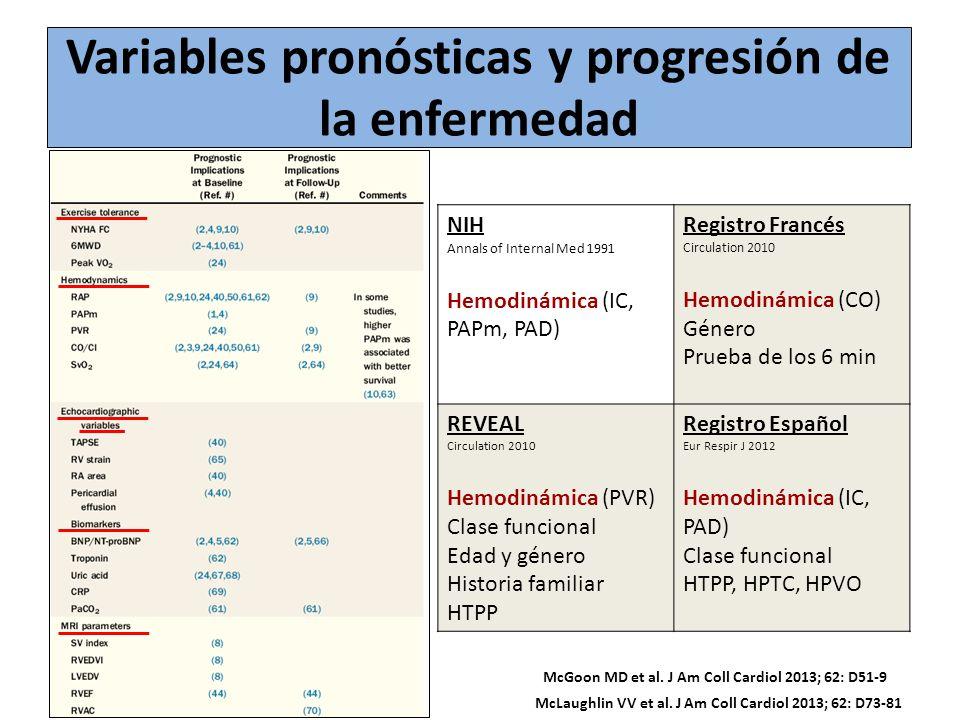 McLaughlin VV et al. J Am Coll Cardiol 2013; 62: D73-81 Variables pronósticas y progresión de la enfermedad NIH Annals of Internal Med 1991 Hemodinámi