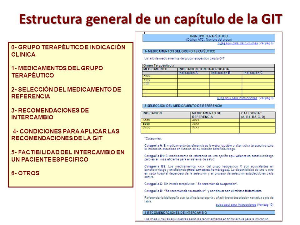 Estructura general de un capítulo de la GIT 0- GRUPO TERAPÉUTICO E INDICACIÓN CLINICA 1- MEDICAMENTOS DEL GRUPO TERAPÉUTICO 2- SELECCIÓN DEL MEDICAMEN