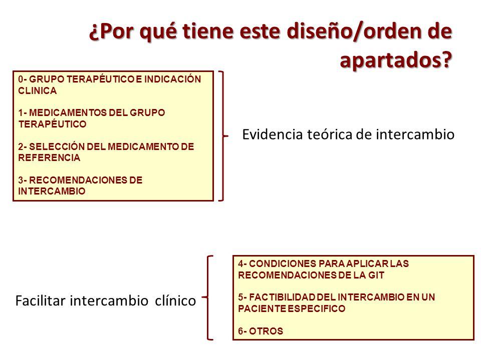 ¿Por qué tiene este diseño/orden de apartados? 0- GRUPO TERAPÉUTICO E INDICACIÓN CLINICA 1- MEDICAMENTOS DEL GRUPO TERAPÉUTICO 2- SELECCIÓN DEL MEDICA