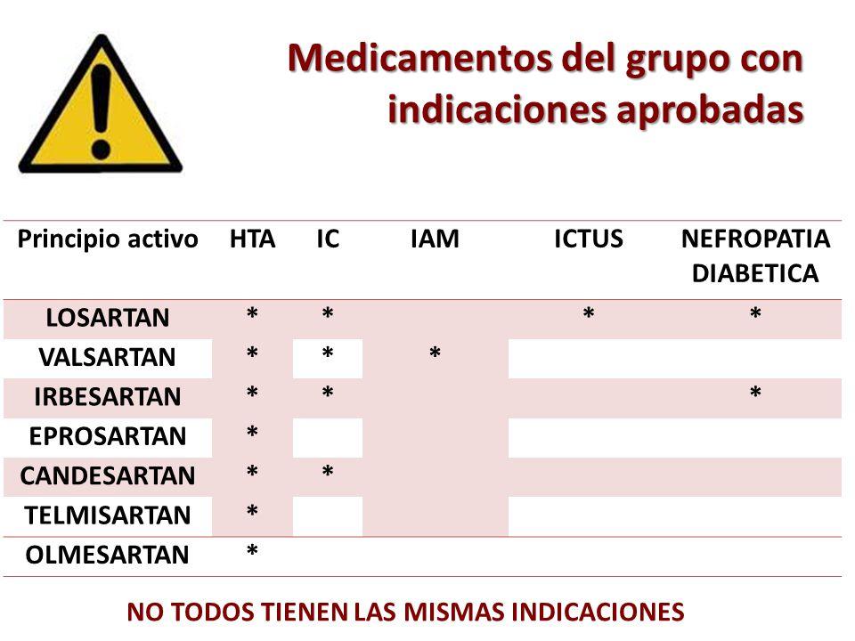 Medicamentos del grupo con indicaciones aprobadas Principio activoHTAICIAMICTUSNEFROPATIA DIABETICA LOSARTAN** ** VALSARTAN*** IRBESARTAN** * EPROSART