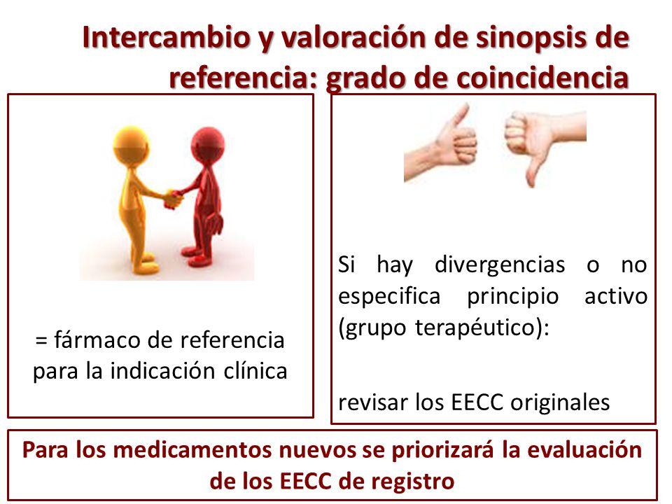 Intercambio y valoración de sinopsis de referencia: grado de coincidencia = fármaco de referencia para la indicación clínica Para los medicamentos nue
