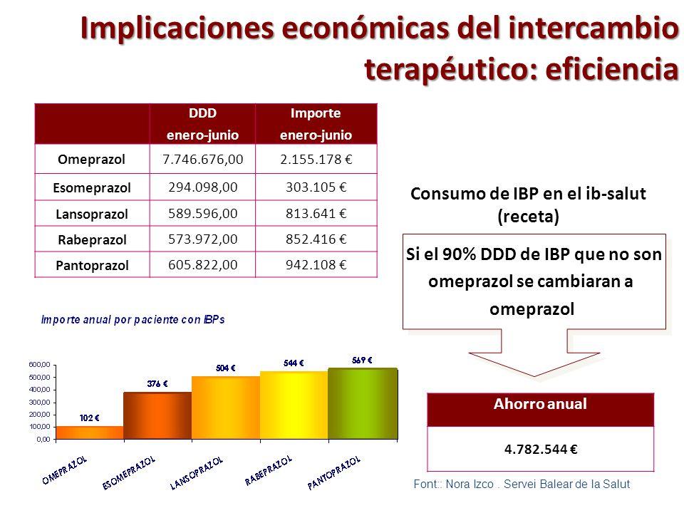 Implicaciones económicas del intercambio terapéutico: eficiencia DDD enero-junio Importe enero-junio Omeprazol7.746.676,002.155.178 Esomeprazol 294.09