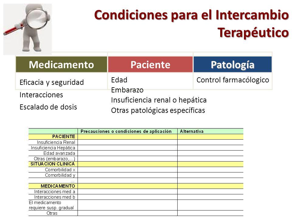 Condiciones para el Intercambio Terapéutico MedicamentoPacientePatología Eficacia y seguridad Interacciones Escalado de dosis Edad Embarazo Control fa