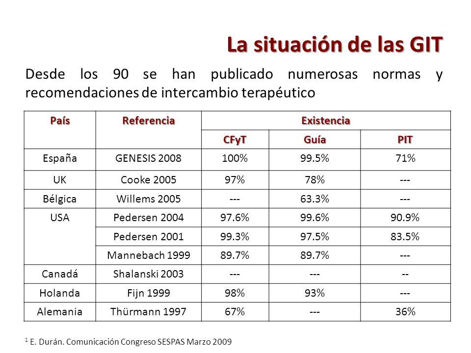 PaísReferenciaExistencia CFyTGuíaPIT EspañaGENESIS 2008100%99.5%71% UKCooke 200597%78%--- BélgicaWillems 2005---63.3%--- USAPedersen 200497.6%99.6%90.