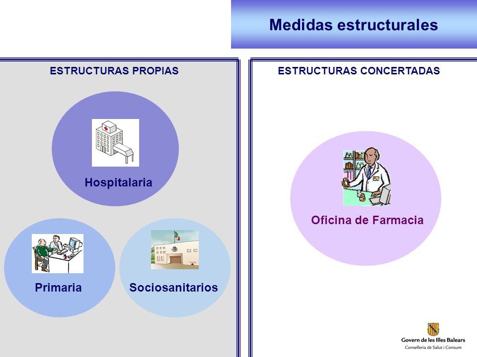 ESTRUCTURAS PROPIASESTRUCTURAS CONCERTADAS Hospitalaria Primaria Medidas estructurales Sociosanitarios Oficina de Farmacia