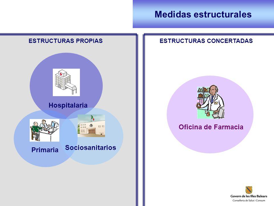 Medidas estructurales ESTRUCTURAS PROPIAS Hospitalaria PrimariaSociosanitarios Oficina de Farmacia ESTRUCTURAS CONCERTADAS