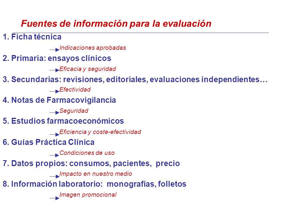 Fuentes de información para la evaluación 1. Ficha técnica Indicaciones aprobadas 2.
