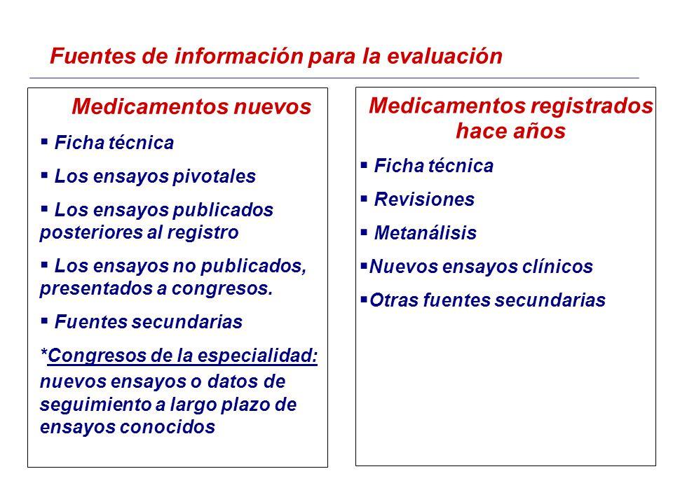Fuentes de información para la evaluación Medicamentos nuevos Ficha técnica Los ensayos pivotales Los ensayos publicados posteriores al registro Los ensayos no publicados, presentados a congresos.