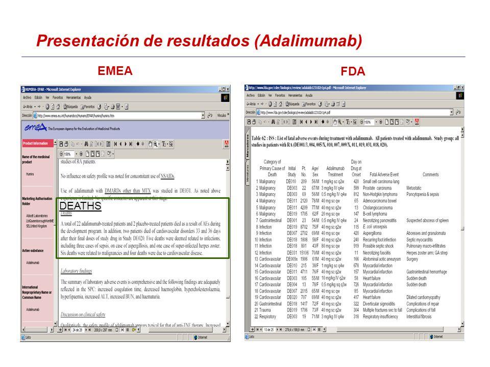 DEATHS EMEA FDA Presentación de resultados (Adalimumab)