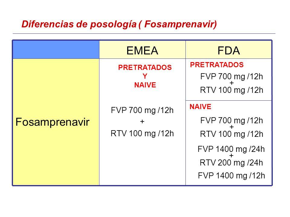 Diferencias de posología ( Fosamprenavir) FVP 700 mg /12h + RTV 100 mg /12h Fosamprenavir FDAEMEA FVP 700 mg /12h + RTV 100 mg /12h FVP 700 mg /12h + RTV 100 mg /12h FVP 1400 mg /24h + RTV 200 mg /24h FVP 1400 mg /12h PRETRATADOS NAIVE PRETRATADOS Y NAIVE