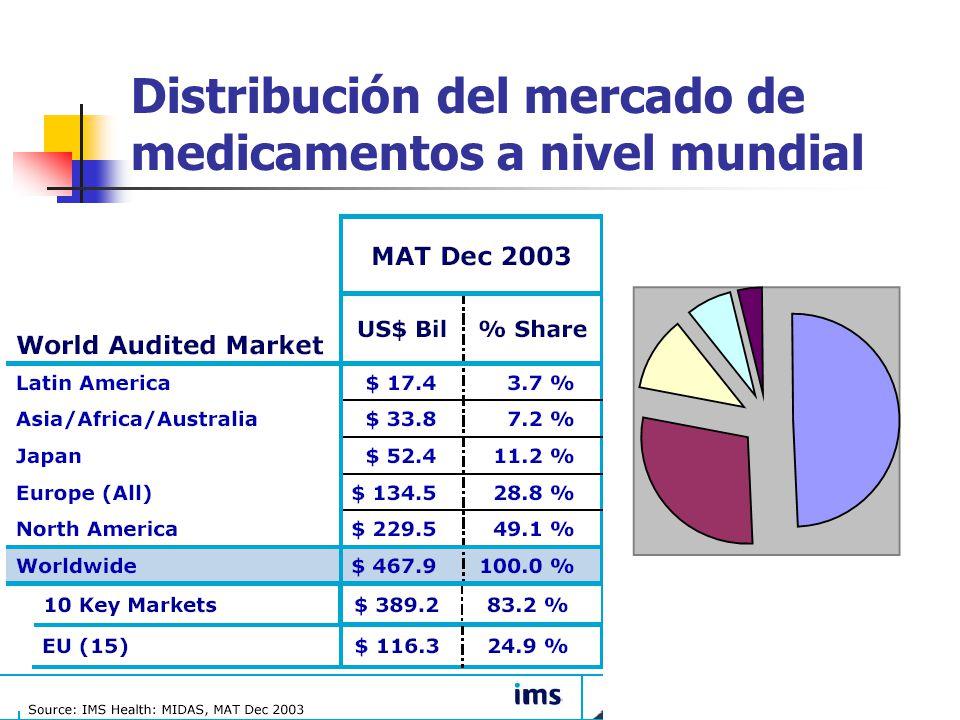 Distribución del mercado de medicamentos a nivel mundial