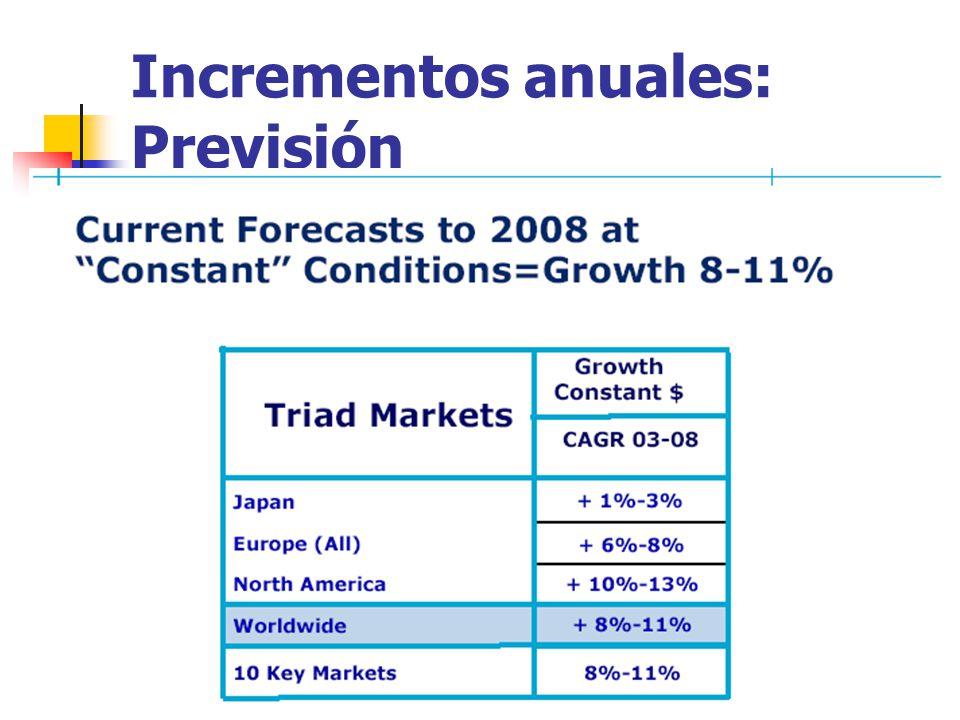 Incrementos anuales: Previsión