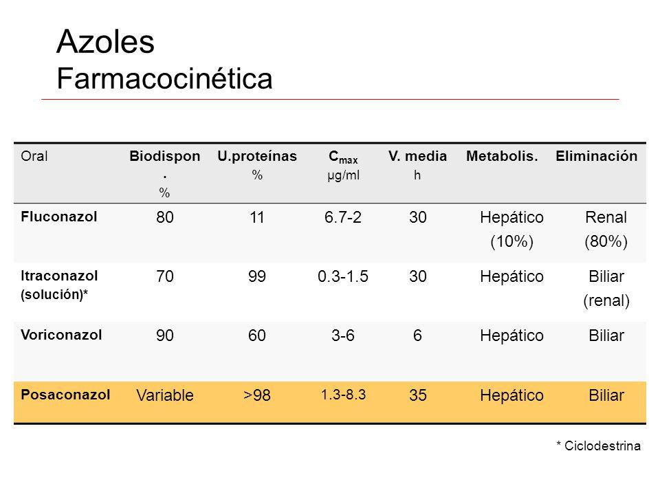 Azoles Farmacocinética OralBiodispon. % U.proteínas % C max µg/ml V. media h Metabolis.Eliminación Fluconazol 80116.7-230Hepático (10%) Renal (80%) It
