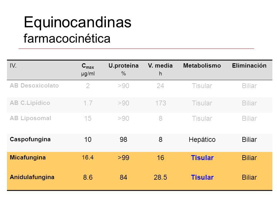 Equinocandinas farmacocinética IV.C max µg/ml U.proteína % V. media h MetabolismoEliminación AB Desoxicolato 2>9024TisularBiliar AB C.Lipídico 1.7>901