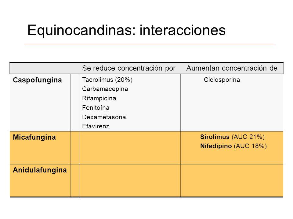 Equinocandinas: interacciones Se reduce concentración porAumentan concentración de Caspofungina Tacrolimus (20%) Carbamacepina Rifampicina Fenitoína D