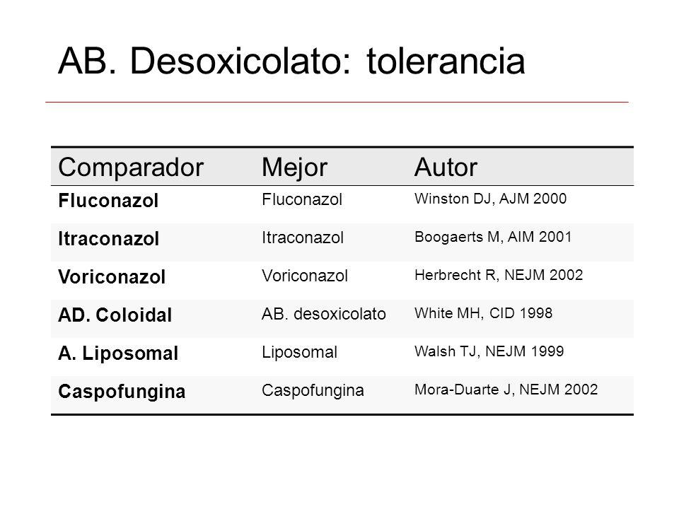 AB. Desoxicolato: tolerancia ComparadorMejorAutor Fluconazol Winston DJ, AJM 2000 Itraconazol Boogaerts M, AIM 2001 Voriconazol Herbrecht R, NEJM 2002