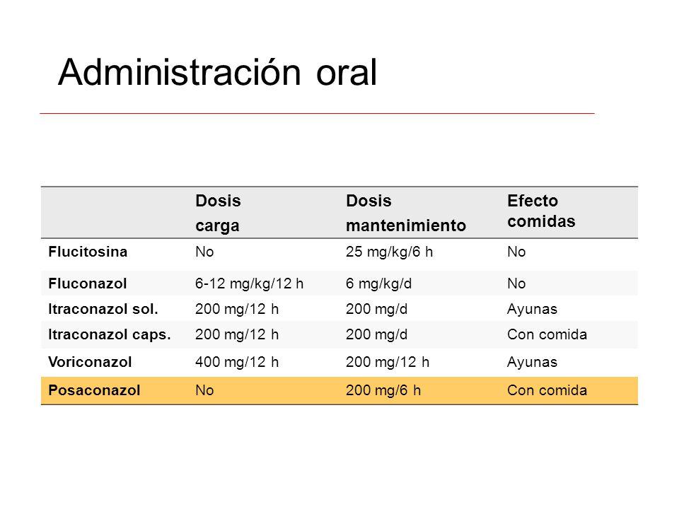 Administración oral Dosis carga Dosis mantenimiento Efecto comidas FlucitosinaNo25 mg/kg/6 hNo Fluconazol6-12 mg/kg/12 h6 mg/kg/dNo Itraconazol sol.20