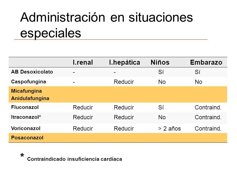 Administración en situaciones especiales I.renalI.hepáticaNiñosEmbarazo AB Desoxicolato --Sí Caspofungina -ReducirNo Micafungina Anidulafungina Flucon