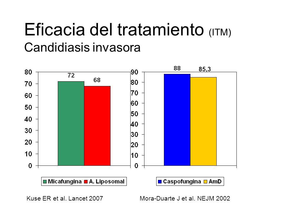 Eficacia del tratamiento (ITM) Candidiasis invasora Kuse ER et al. Lancet 2007Mora-Duarte J et al. NEJM 2002 48 85,3