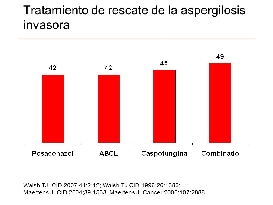 Tratamiento de rescate de la aspergilosis invasora Walsh TJ. CID 2007;44:2:12; Walsh TJ CID 1998;26:1383; Maertens J. CID 2004;39:1563; Maertens J. Ca