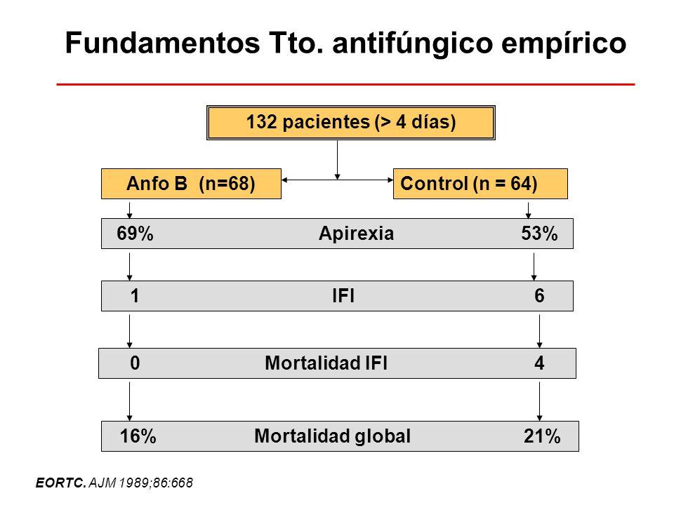 Fundamentos Tto. antifúngico empírico 132 pacientes (> 4 días) Anfo B (n=68)Control (n = 64) 69%Apirexia53% 1IFI6 0Mortalidad IFI4 16%Mortalidad globa