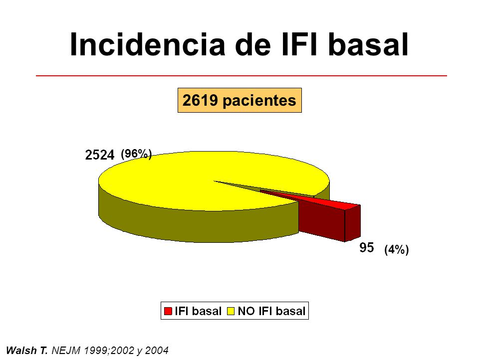 Incidencia de IFI basal Walsh T. NEJM 1999;2002 y 2004 2619 pacientes (4%) (96%)