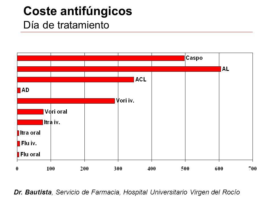 Coste antifúngicos Día de tratamiento Dr. Bautista, Servicio de Farmacia, Hospital Universitario Virgen del Rocío