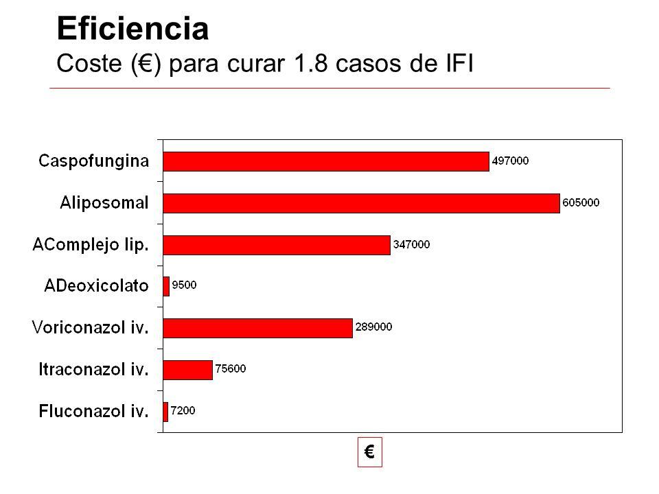 Eficiencia Coste () para curar 1.8 casos de IFI