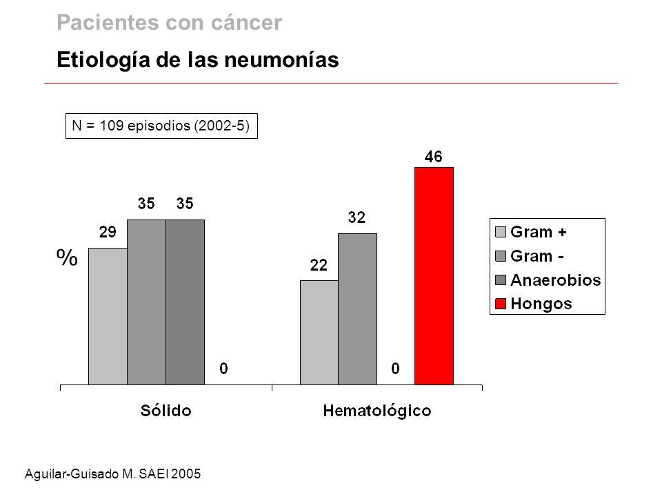 Pacientes con cáncer Etiología de las neumonías Aguilar-Guisado M. SAEI 2005 % N = 109 episodios (2002-5)