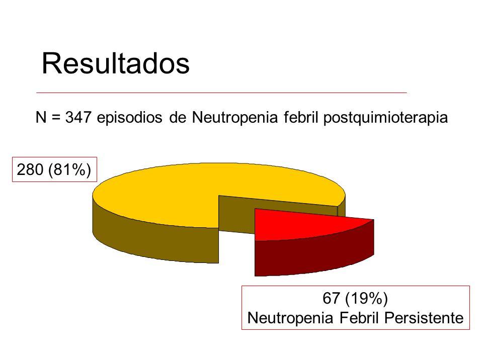 Resultados N = 347 episodios de Neutropenia febril postquimioterapia 67 (19%) Neutropenia Febril Persistente 280 (81%)