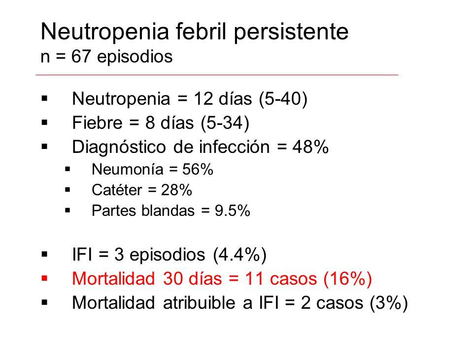 Neutropenia febril persistente n = 67 episodios Neutropenia = 12 días (5-40) Fiebre = 8 días (5-34) Diagnóstico de infección = 48% Neumonía = 56% Caté