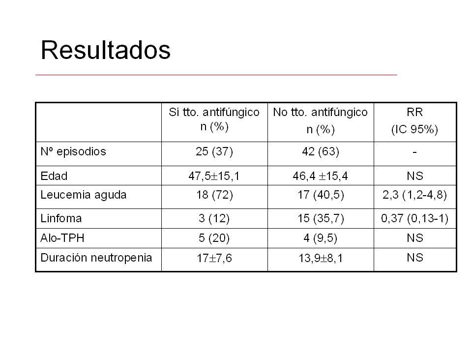 Resultados Si (n = 25) n (%) No (n=42) n (%) RR (IC 95%) Duración tto AF7 (1-25)-- IFI3 (12)0indefinido Mortalidad 30 d.7 (28)1 (2.4)11 (1.5-90) Mortalidad 2ª IFI2 (8)0indefinido Tratamiento antifúngico
