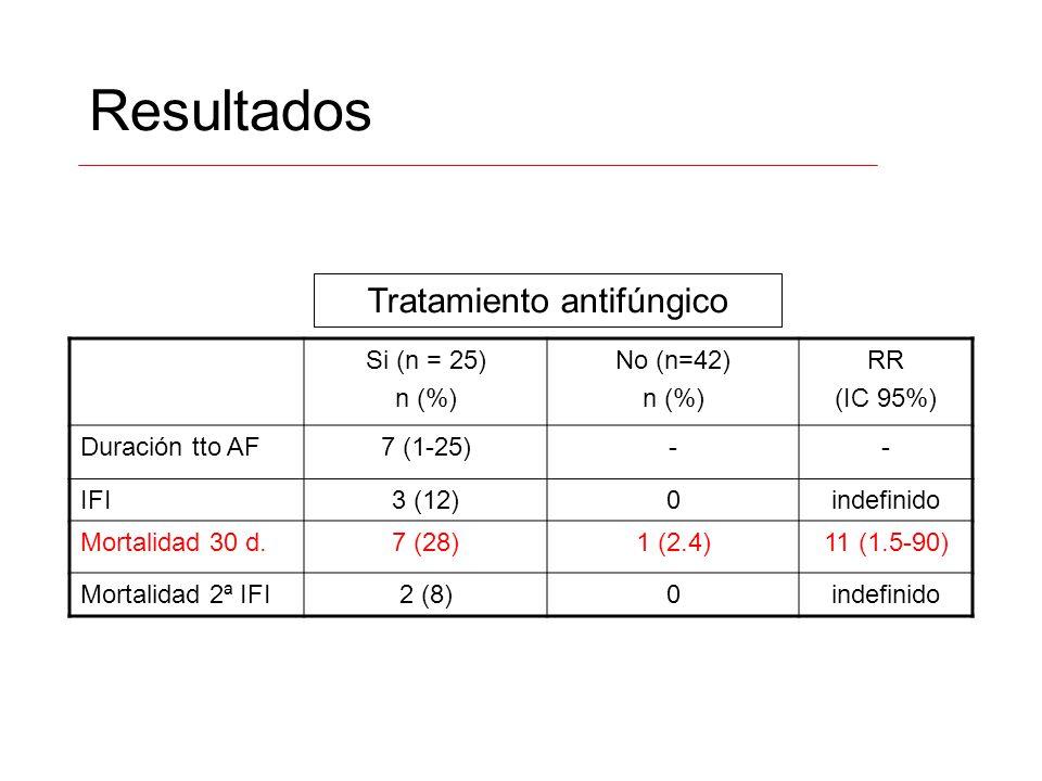 Resultados Si (n = 25) n (%) No (n=42) n (%) RR (IC 95%) Duración tto AF7 (1-25)-- IFI3 (12)0indefinido Mortalidad 30 d.7 (28)1 (2.4)11 (1.5-90) Morta