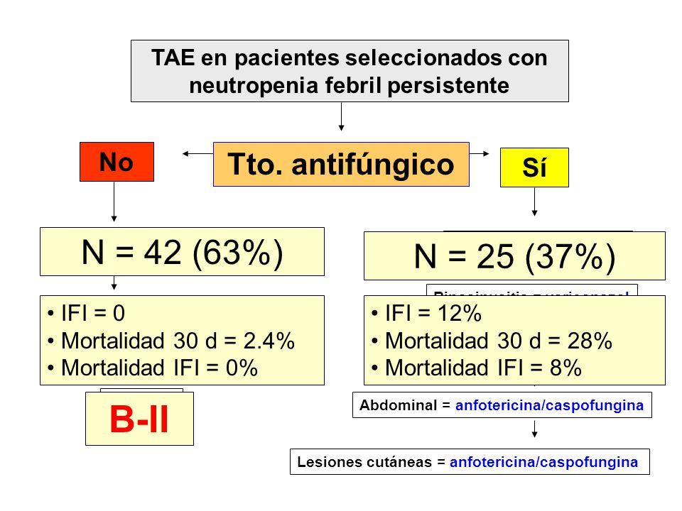 TAE en pacientes seleccionados con neutropenia febril persistente Focalidad No Sí Sepsis = no tratamiento S.grave/S.séptico = caspofungina Neumonía =