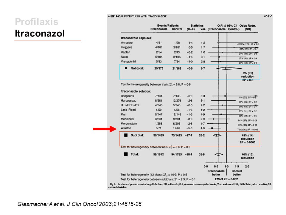 Profilaxis Itraconazol Glasmacher A et al. J Clin Oncol 2003;21:4615-26