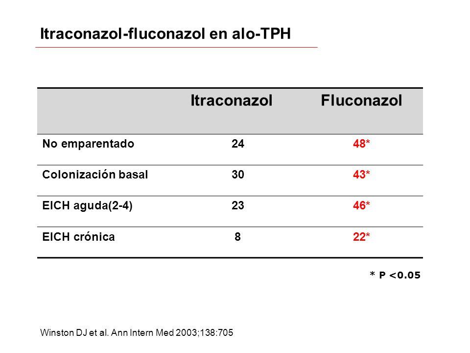 Itraconazol-fluconazol en alo-TPH ItraconazolFluconazol No emparentado2448* Colonización basal3043* EICH aguda(2-4)2346* EICH crónica822* * P <0.05 Wi