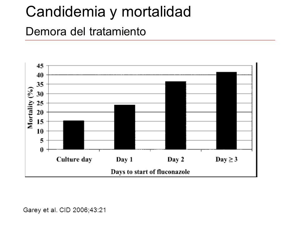 Candidemia y mortalidad Demora del tratamiento Garey et al. CID 2006;43:21