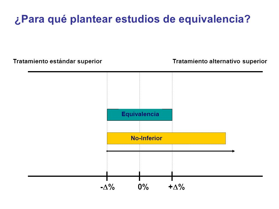 - % 0% + % Tratamiento estándar superiorTratamiento alternativo superior Equivalencia No-Inferior ¿Para qué plantear estudios de equivalencia?