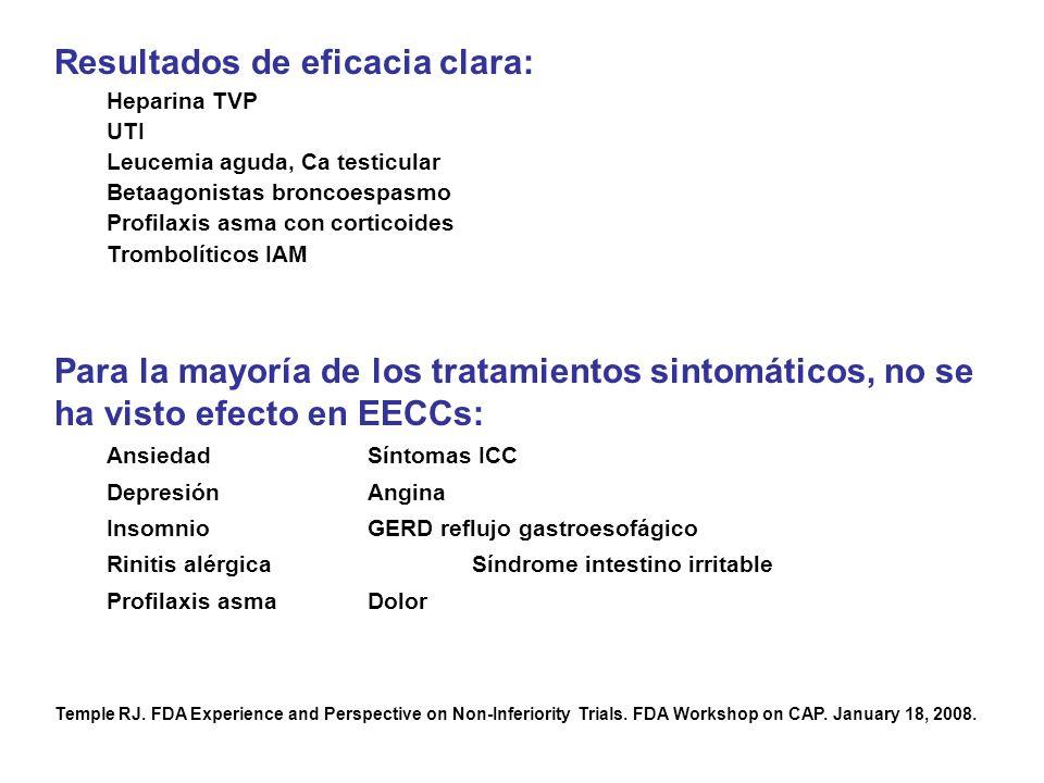 Resultados de eficacia clara: Heparina TVP UTI Leucemia aguda, Ca testicular Betaagonistas broncoespasmo Profilaxis asma con corticoides Trombolíticos IAM Para la mayoría de los tratamientos sintomáticos, no se ha visto efecto en EECCs: AnsiedadSíntomas ICC DepresiónAngina InsomnioGERD reflujo gastroesofágico Rinitis alérgicaSíndrome intestino irritable Profilaxis asmaDolor Temple RJ.