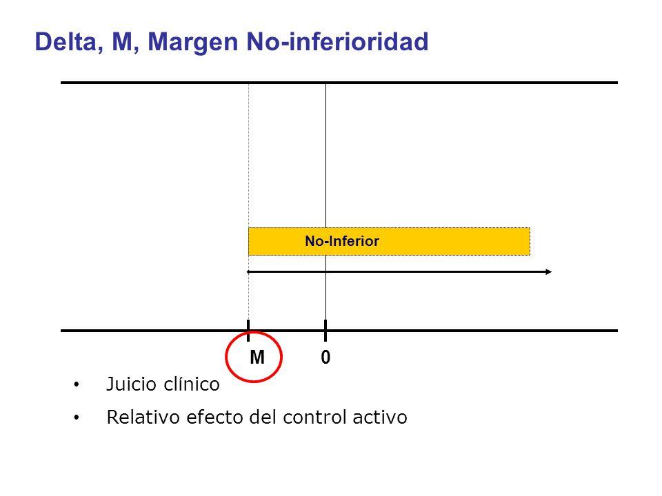 Delta, M, Margen No-inferioridad M 0 No-Inferior Juicio cl í nico Relativo efecto del control activo
