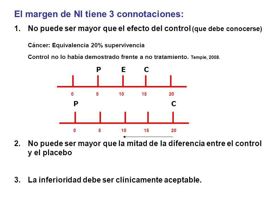 El margen de NI tiene 3 connotaciones: 1.No puede ser mayor que el efecto del control (que debe conocerse) Cáncer: Equivalencia 20% supervivencia Cont